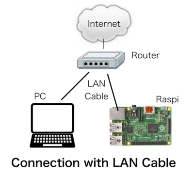Small 20160410 ssh connection lan
